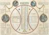 Perpetual Republican Calendar 1801 by French School